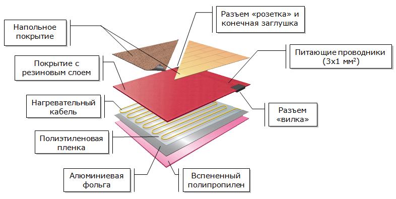 Схематический рисунок устройства теплого пола пол ламинат, Devidry